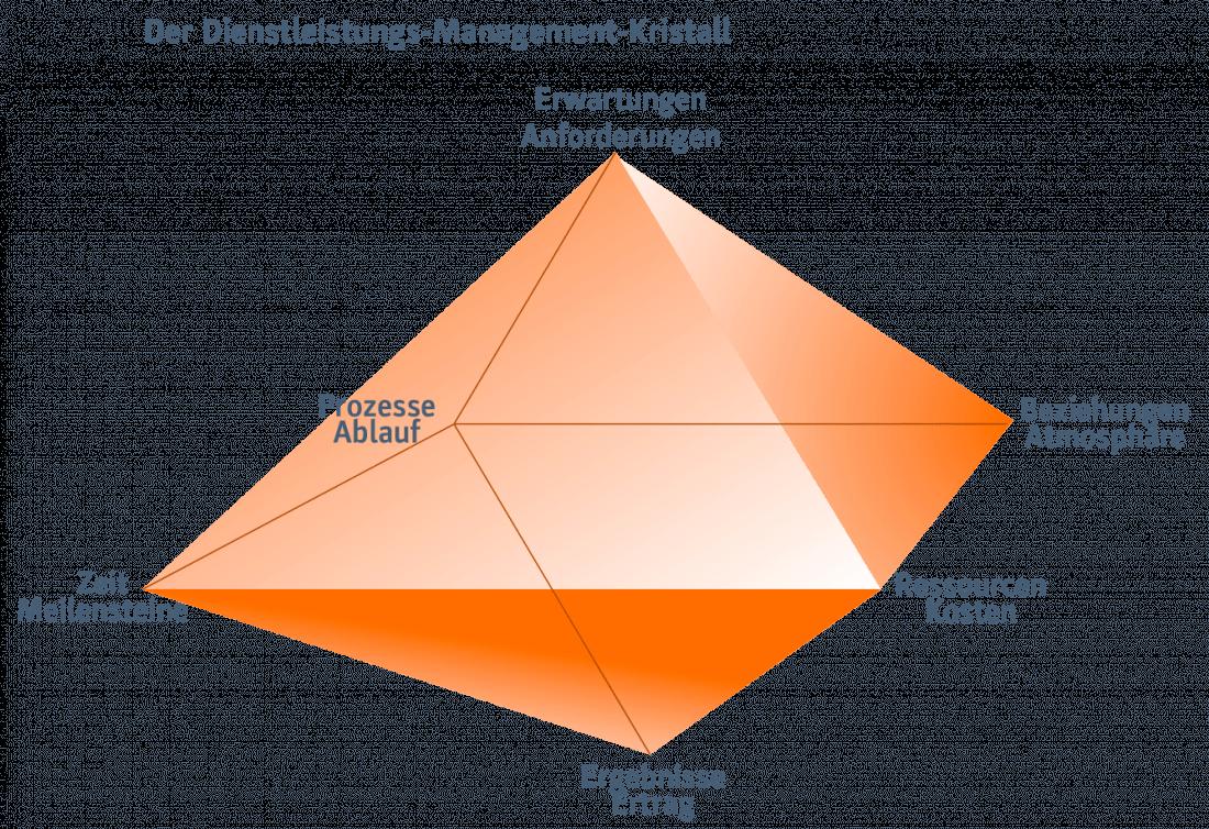 Der Dienstleistungs-Management-Kristall