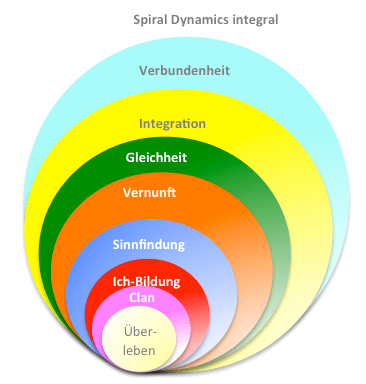 SDi Spiral Dynamics integral Modell